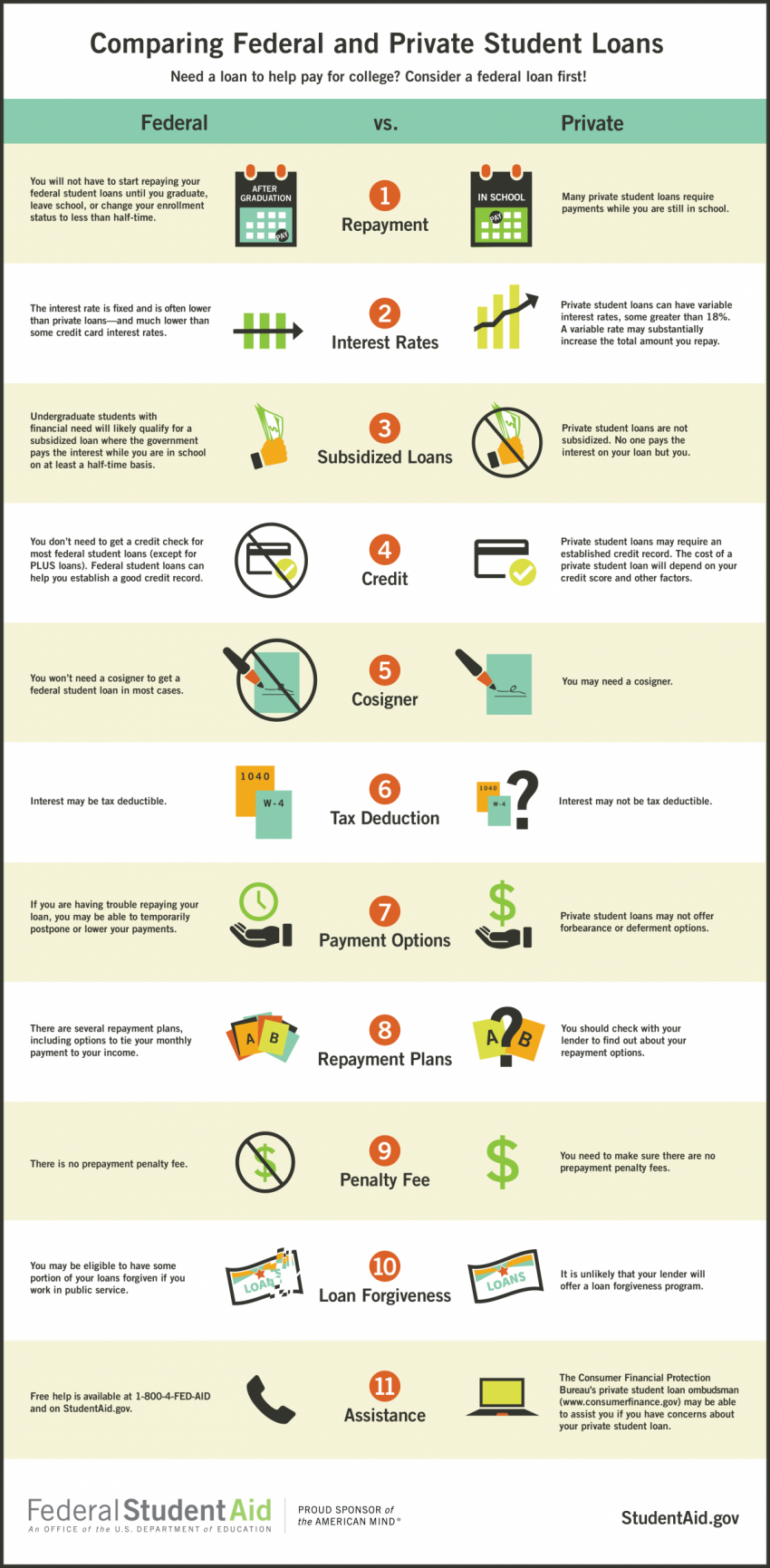 infographic comparison of federal and private student loans