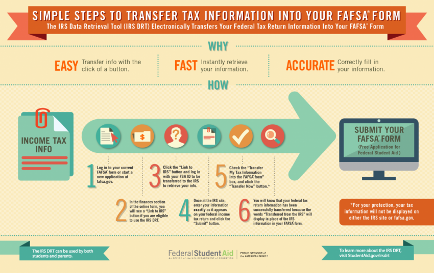 infographic for using the IRS data retrieval tool