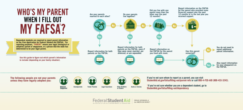infographic decision tree in determining who is the parent for FAFSA purposes